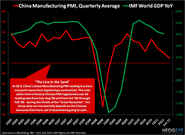 China's Positive Divergence - PMI