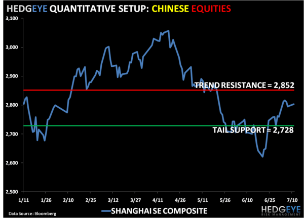 China's Positive Divergence - SSEC