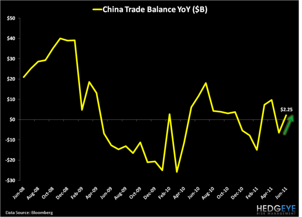 China's Positive Divergence - Trade Balance