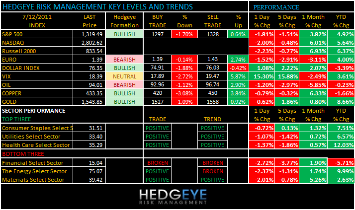 THE HEDGEYE DAILY OUTLOOK - levels 712