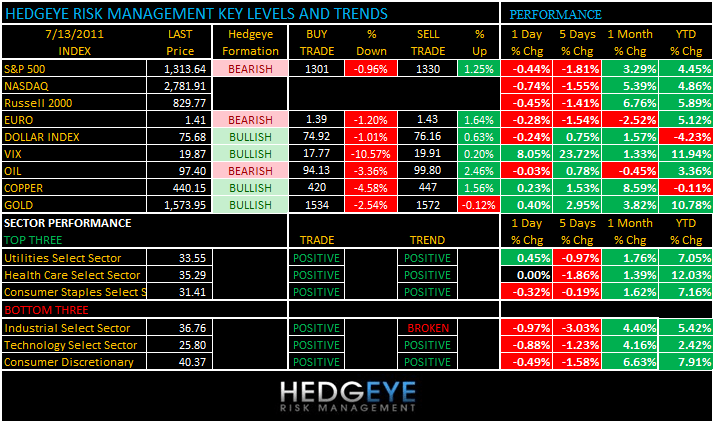 THE HEDGEYE DAILY OUTLOOK - levels 713