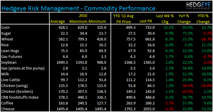 WEEKLY COMMODITY MONITOR - CMG, MCD, PEET, GMCR, SBUX, JACK, DPZ, CAKE - commods 713