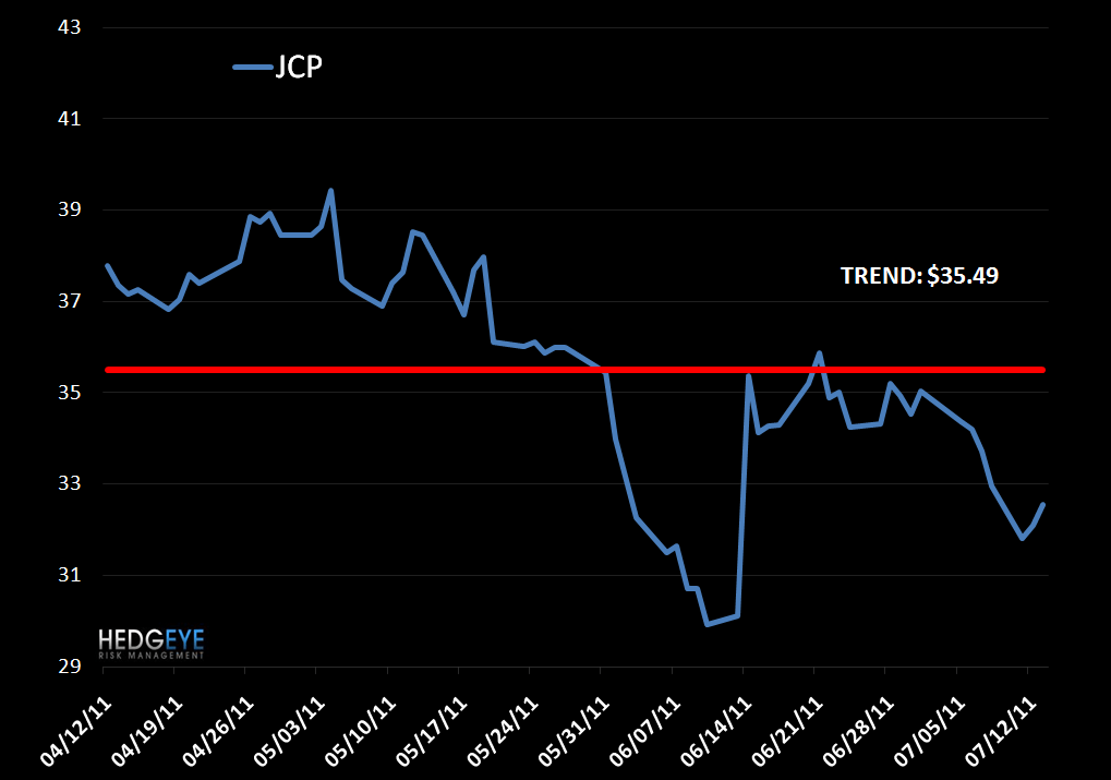 JCP: Shorting (Again) - JCP VP 7 13 11