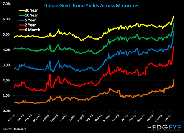 Shorting Italy: Uncertainty Portends More Downside - 1. italy