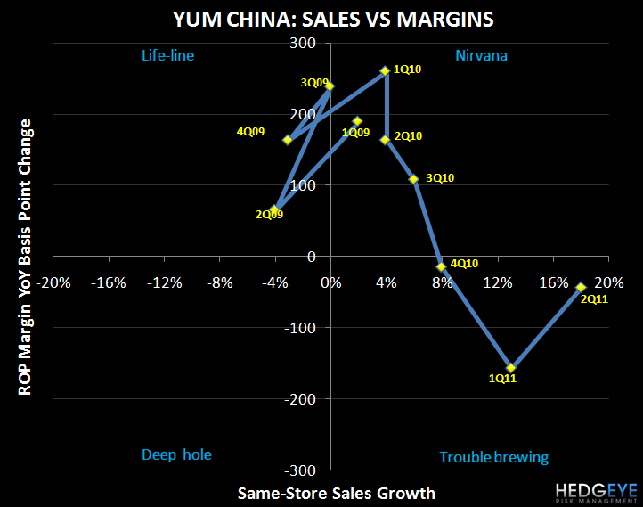 YUM - TOP 10 TAKAWAYS FROM THE QUARTER - YUM CHINA matrix