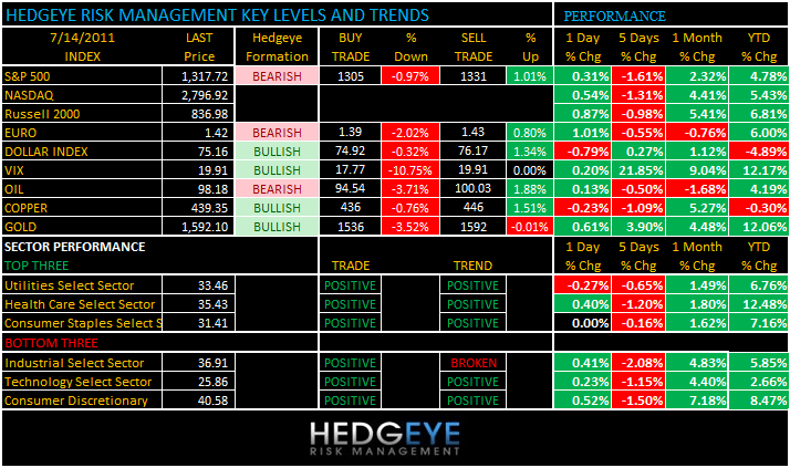 THE HEDGEYE DAILY OUTLOOK - levels 714
