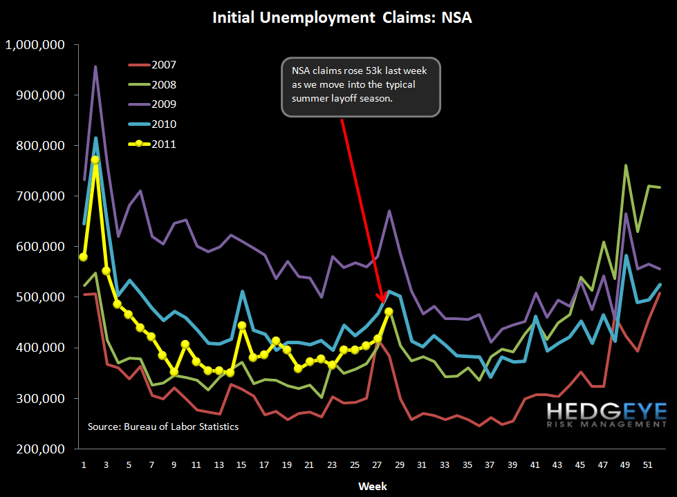 INITIAL JOBLESS CLAIMS FALL 22K FOLLOWING ABOVE-AVERAGE REVISION - NSA