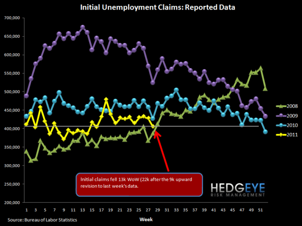 INITIAL JOBLESS CLAIMS FALL 22K FOLLOWING ABOVE-AVERAGE REVISION - raw
