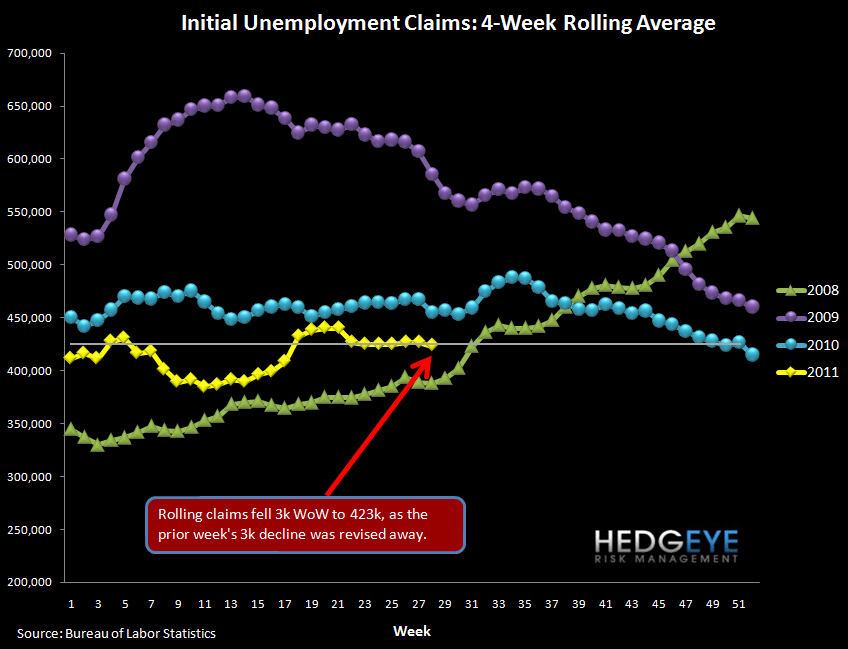 INITIAL JOBLESS CLAIMS FALL 22K FOLLOWING ABOVE-AVERAGE REVISION - rolling