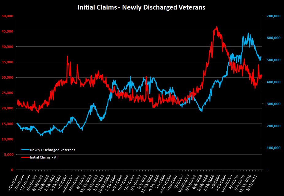 INITIAL JOBLESS CLAIMS FALL 22K FOLLOWING ABOVE-AVERAGE REVISION - veterans