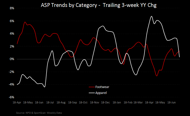 Athletic Apparel/FW Notable Divergence  - FW App ASPs T3W 7 14 11