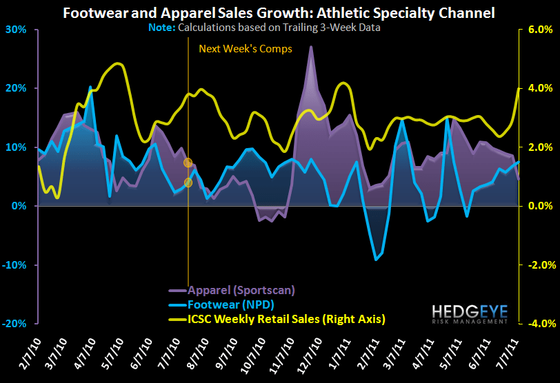 Athletic Apparel/FW Notable Divergence  - FW App App 1Yr 7 14 11