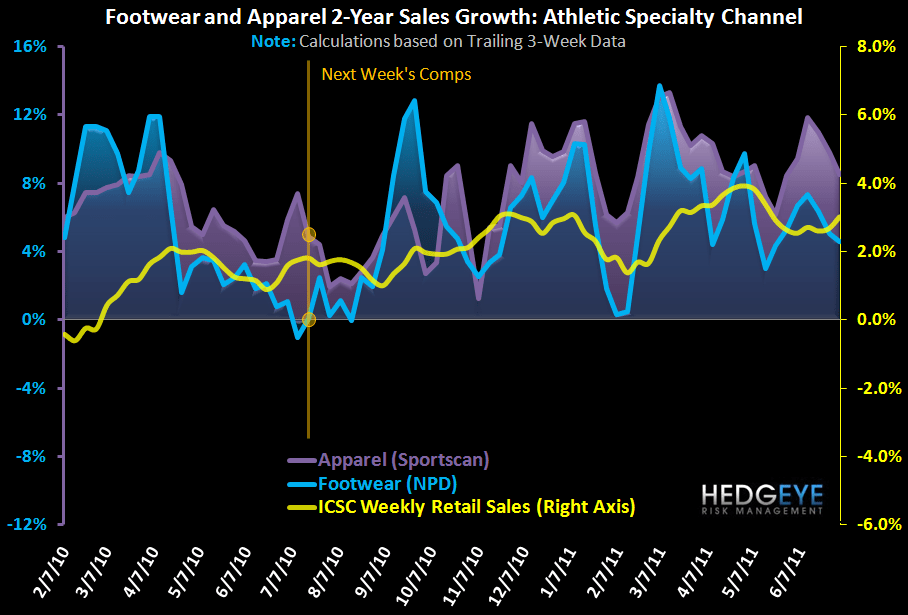 Athletic Apparel/FW Notable Divergence  - FW App App 2Yr 7 14 11