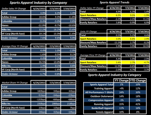 Athletic Apparel/FW Notable Divergence  - FW App App Table 7 14 11