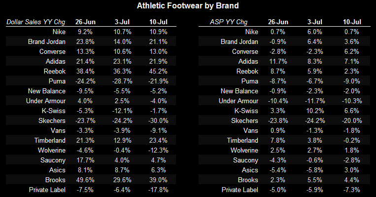 Athletic Apparel/FW Notable Divergence  - FW App FW Table1 7 14 11