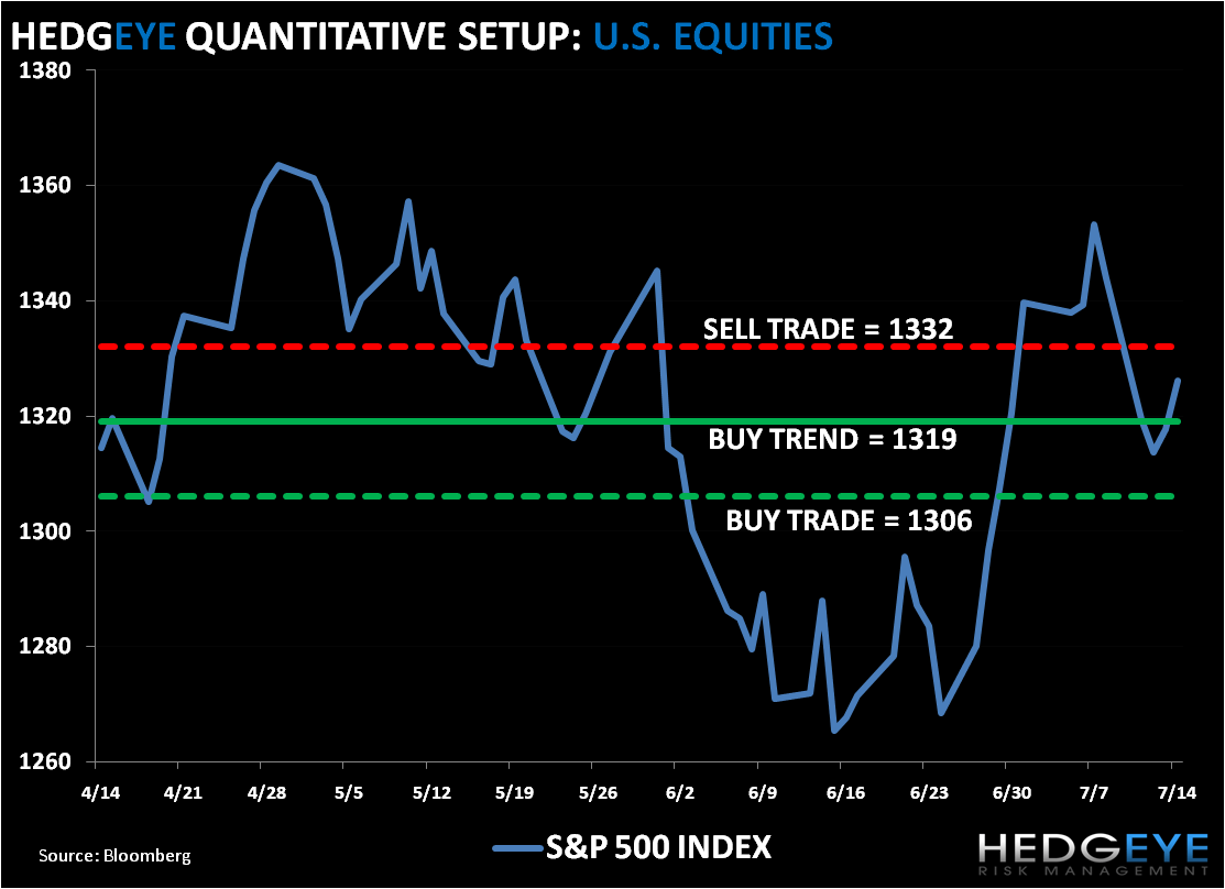 No QG3: SP500 Levels, Refreshed... - spx