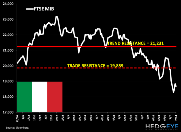 Short Italy and EUR-USD at Levels - 1. ME