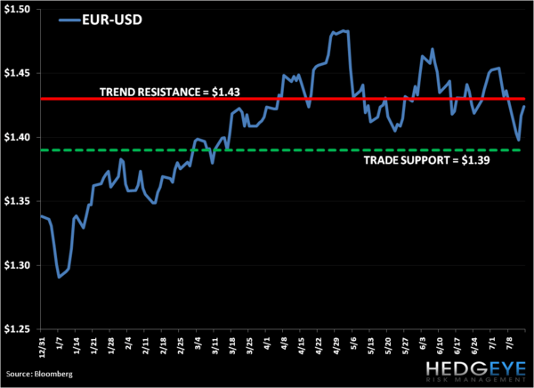 Short Italy and EUR-USD at Levels - 3. ME