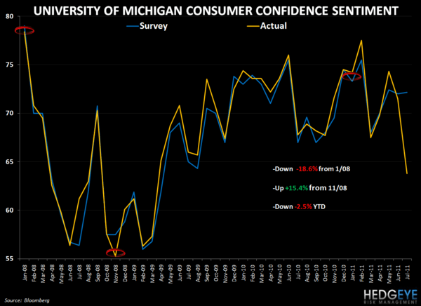 CONSUMER CONFIDENCE - THE OPTIMISM SPREAD COLLAPSES - UMICH V CONSENSUS
