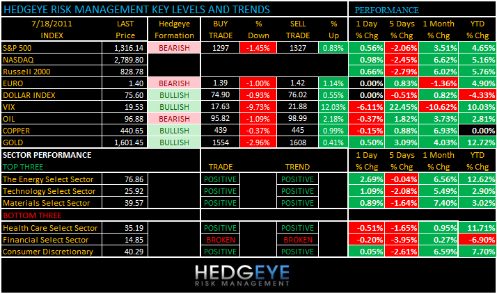 THE HEDGEYE DAILY OUTLOOK - levels 718