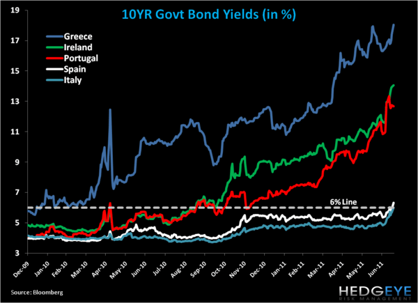 European Risk Monitor: Italian Yields on the Rise - chart 1