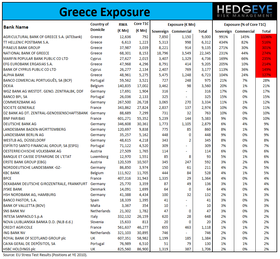 EUROPEAN DEBT CRISIS: WHERE THE BODIES ARE BURIED (THE 13 MOST EXPOSED EU BANKS) - Greece