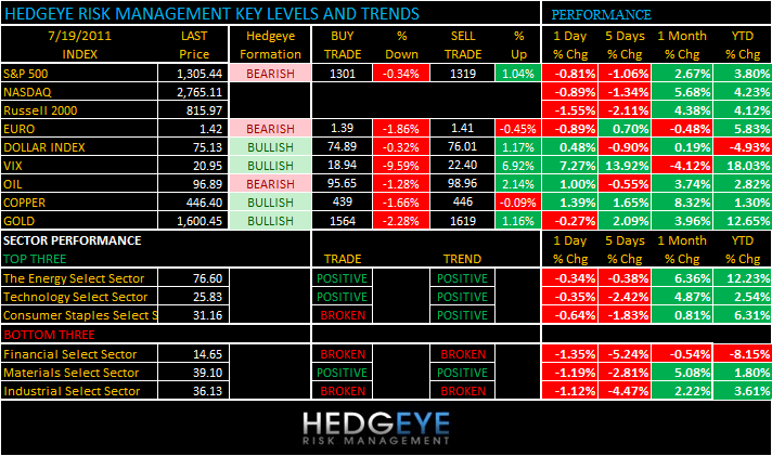 THE HEDGEYE DAILY OUTLOOK - levels 719