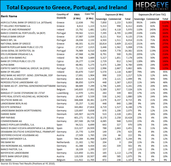 EUROPEAN DEBT CRISIS: WHERE THE BODIES ARE BURIED (THE 14 MOST EXPOSED EU BANKS) - p3