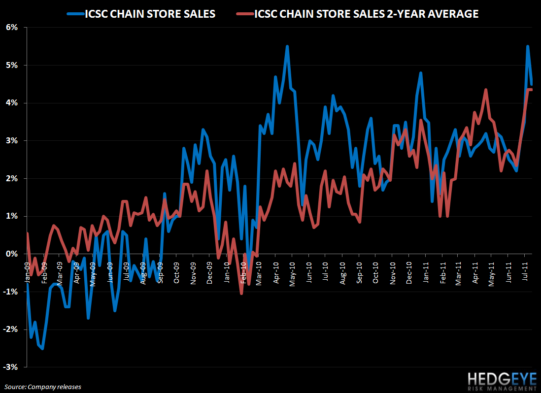 TALES OF THE TAPE: CMG, SBUX, MCD, MSSR - ICSC YoY   2year average