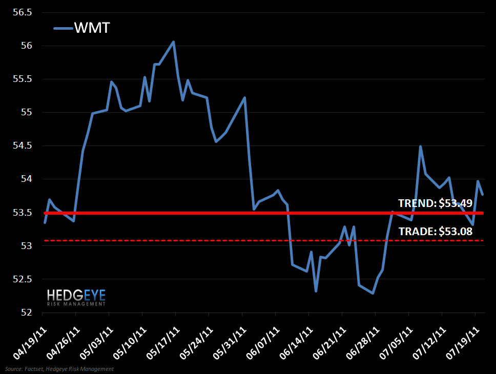 WMT: Odds on WMT - WMT VP 7 20 11