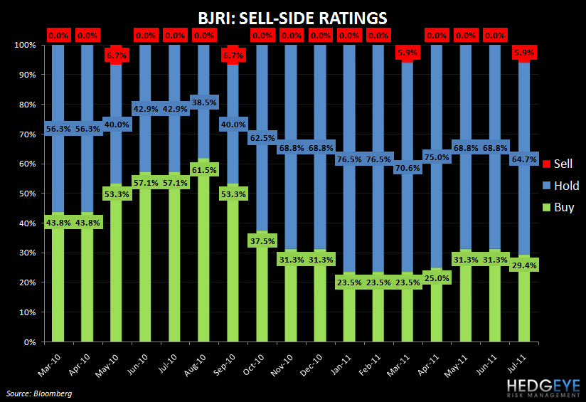 BJRI - HUMMING ALONG - bjri sell side rating