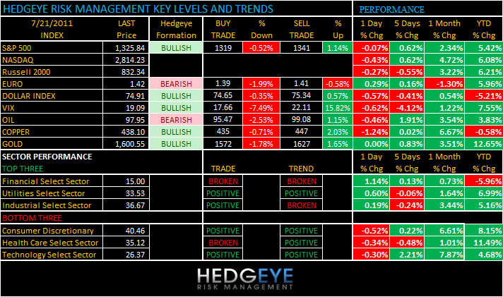 THE HEDGEYE DAILY OUTLOOK - levels 721