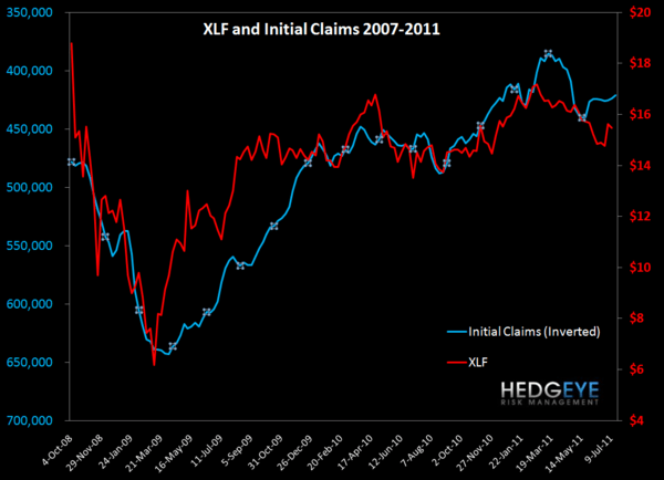 JOBLESS CLAIMS SIDEWINDING REMAINS AN XLF OVERHANG   - XLF