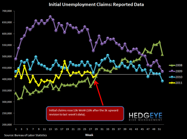 JOBLESS CLAIMS SIDEWINDING REMAINS AN XLF OVERHANG   - raw