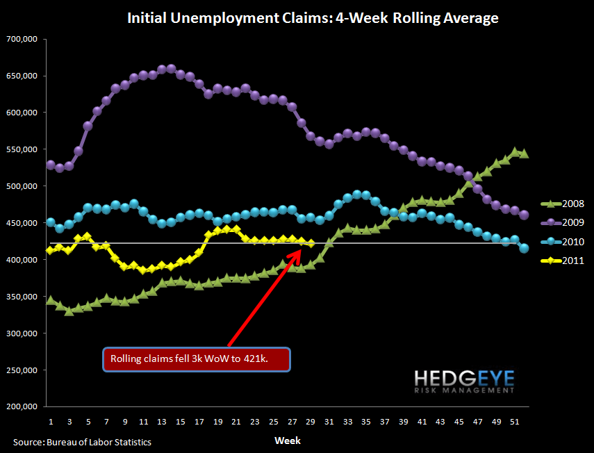 JOBLESS CLAIMS SIDEWINDING REMAINS AN XLF OVERHANG   - rolling