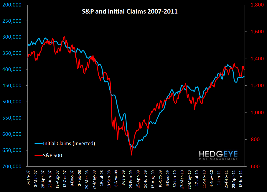 JOBLESS CLAIMS SIDEWINDING REMAINS AN XLF OVERHANG   - s p