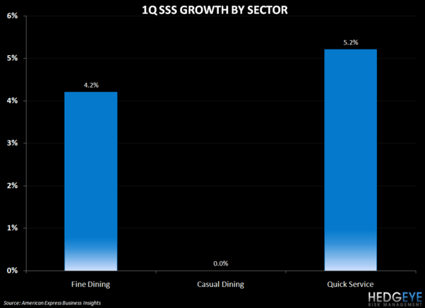THE HBM: MCD, KONA, DIN, CAKE - 1q sss growth by sector