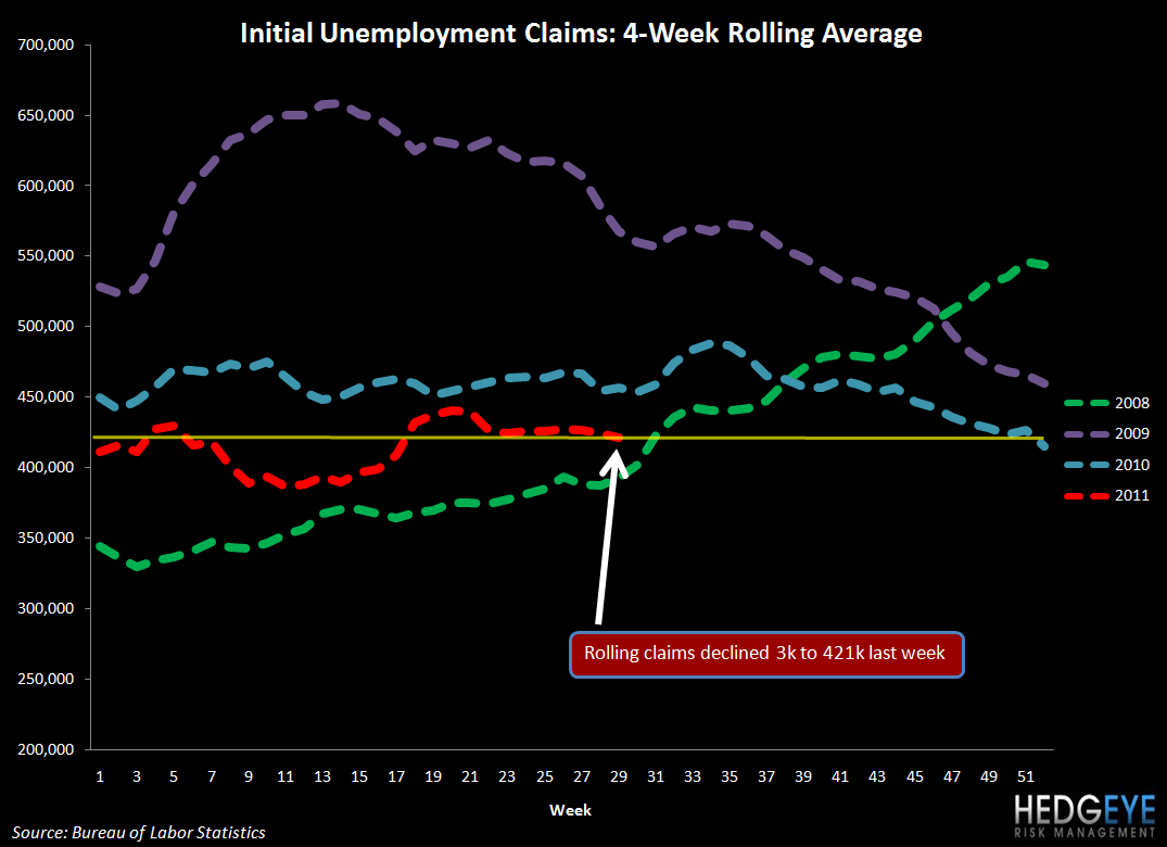 THE HBM: MCD, KONA, DIN, CAKE - initial jobless claims 721