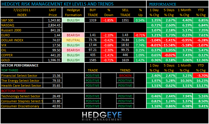 THE HEDGEYE DAILY OUTLOOK - levels 722