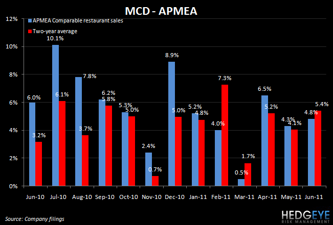 MCD: DOWN MARGINS DON'T MATTER WITH COMPS LIKE THAT - MCD APMEA Jun
