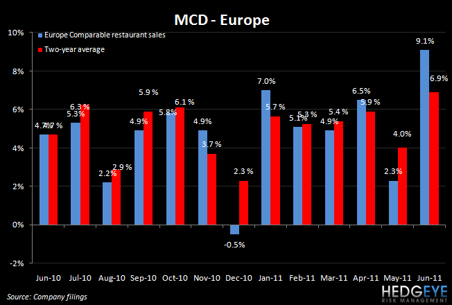 MCD: DOWN MARGINS DON'T MATTER WITH COMPS LIKE THAT - mcd eu jun