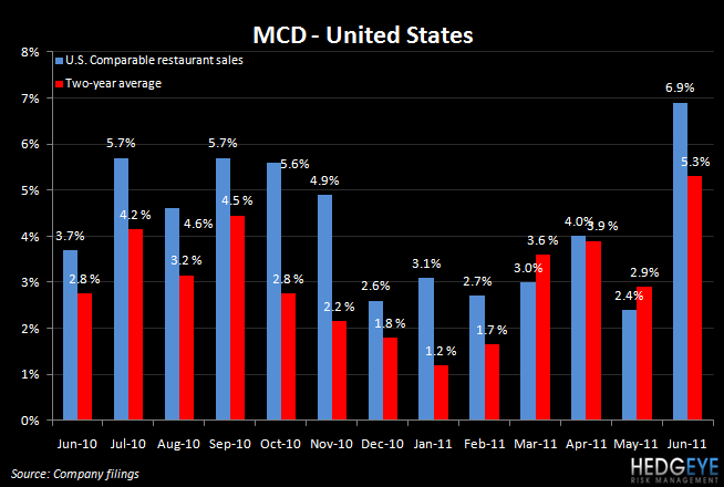 MCD: DOWN MARGINS DON'T MATTER WITH COMPS LIKE THAT - mcd us jun
