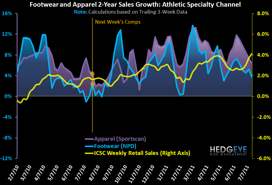 Athletic Apparel/FW Volatility Up, FW Down - chart 1