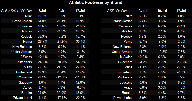 Athletic Apparel/FW Volatility Up, FW Down - chart 4