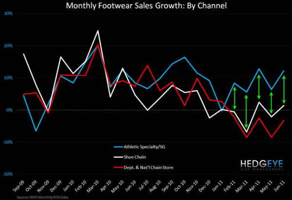 Athletic Apparel/FW Volatility Up, FW Down - chart 5