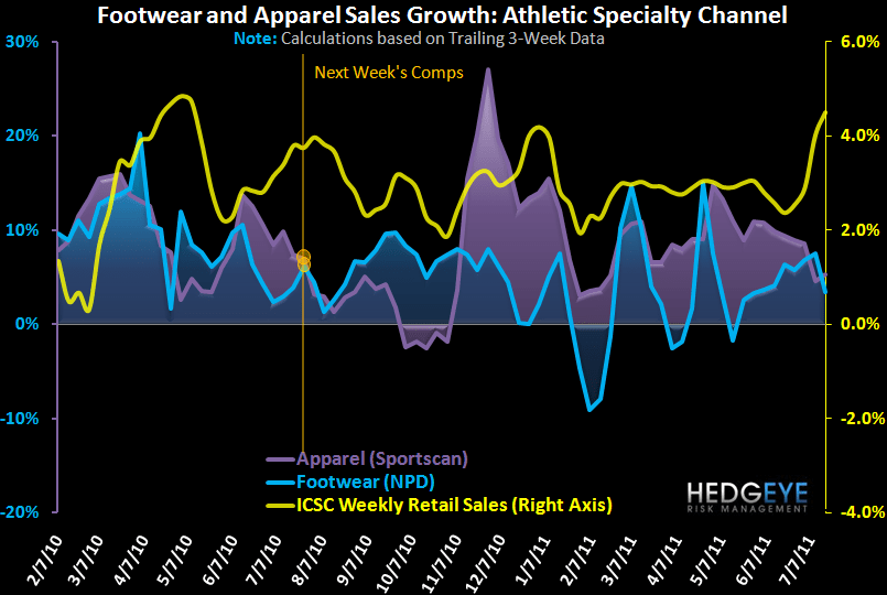 Athletic Apparel/FW Volatility Up, FW Down - chart 6