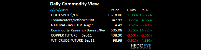 THE HEDGEYE DAILY OUTLOOK - daily commodity view