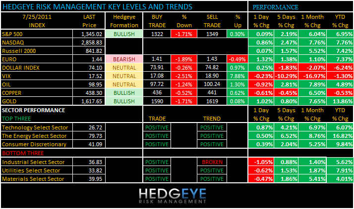 THE HEDGEYE DAILY OUTLOOK - levels 725