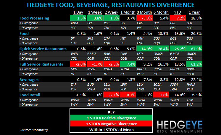THE HBM: DPZ, PNRA, TAST, MCD, CMG, RT, EAT - subsector fbr
