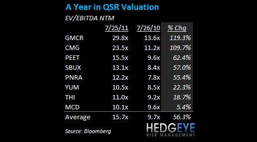 A BUBBLE IN COFFEE STOCKS? - 1 yr QSR valuation